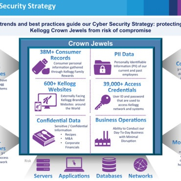 IT Security Info Graph